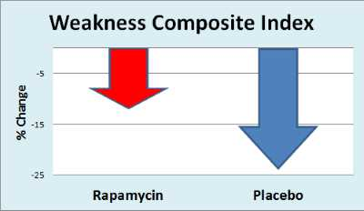 Chart: Rapamycin vs. Placebo for Inclusion Body Myositis - Composite Index