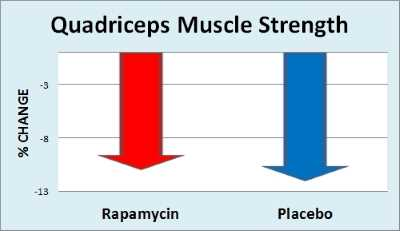 Chart: Rapamycin vs. placebo for inclusion body myositis - Quadriceps Strength