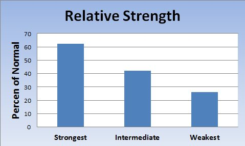 Chart of Relative Muscle Strength — Inclusion Body Myositis